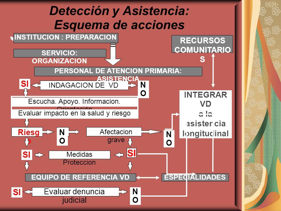 Detección y Asistencia: Esquema de acciones INSTITUCION : PREPARACION SERVICIO: ORGANIZACION INDAGACION DE VD PERSONAL DE ATENCION PRIMARIA: ASISTENCI