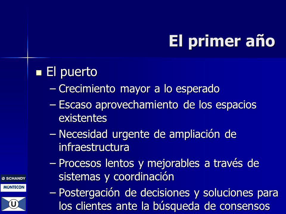 El puerto El puerto –Crecimiento mayor a lo esperado –Escaso aprovechamiento de los espacios existentes –Necesidad urgente de ampliación de infraestru
