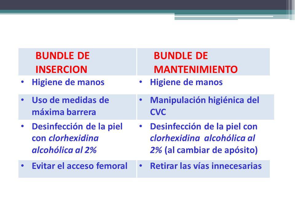 BUNDLE DE INSERCION BUNDLE DE MANTENIMIENTO Higiene de manos Uso de medidas de máxima barrera Manipulación higiénica del CVC Desinfección de la piel c