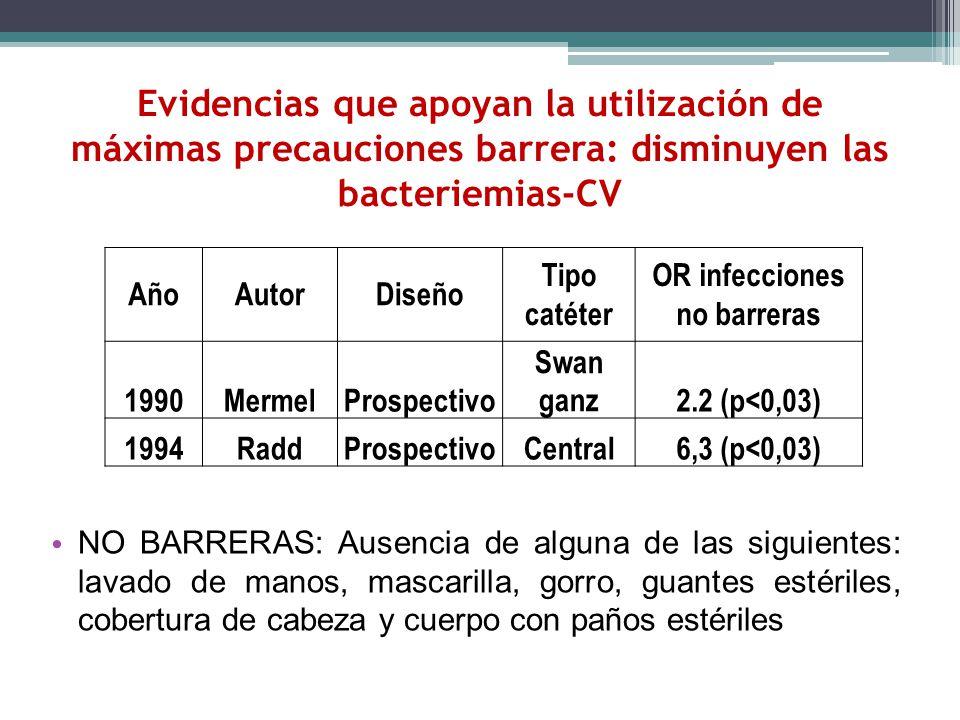 Evidencias que apoyan la utilización de máximas precauciones barrera: disminuyen las bacteriemias-CV NO BARRERAS: Ausencia de alguna de las siguientes