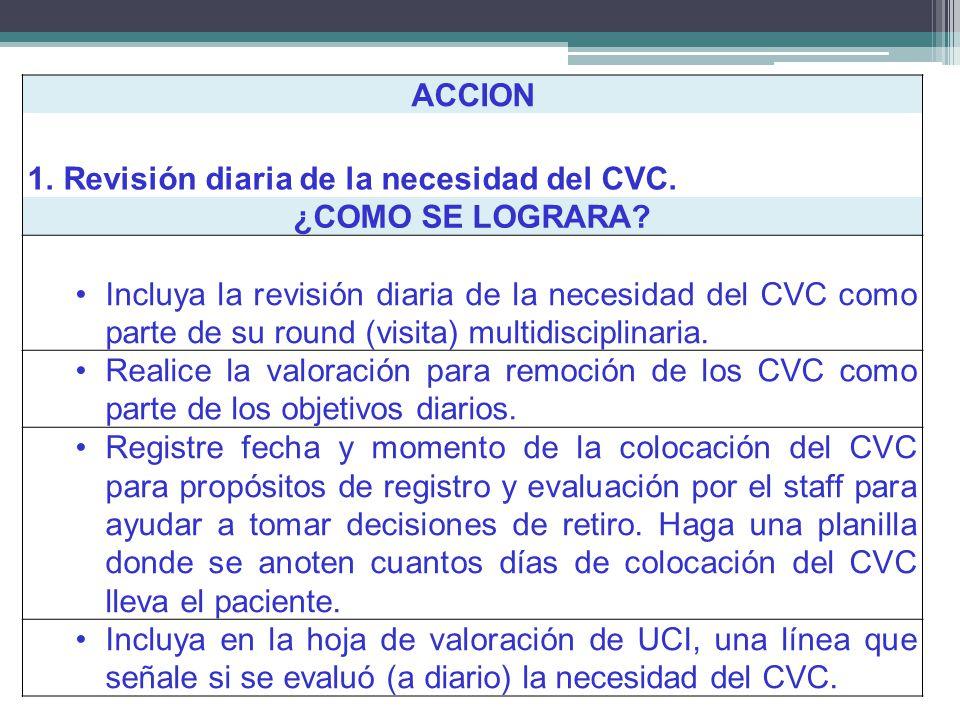 ACCION 1.Revisión diaria de la necesidad del CVC. ¿COMO SE LOGRARA? Incluya la revisión diaria de la necesidad del CVC como parte de su round (visita)