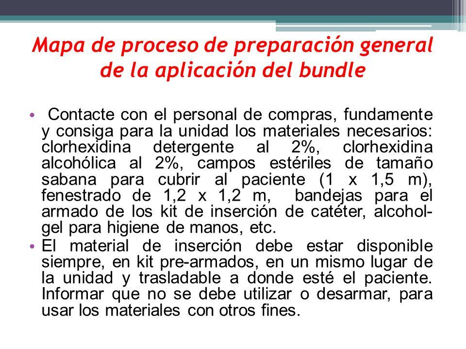 Mapa de proceso de preparación general de la aplicación del bundle Contacte con el personal de compras, fundamente y consiga para la unidad los materi