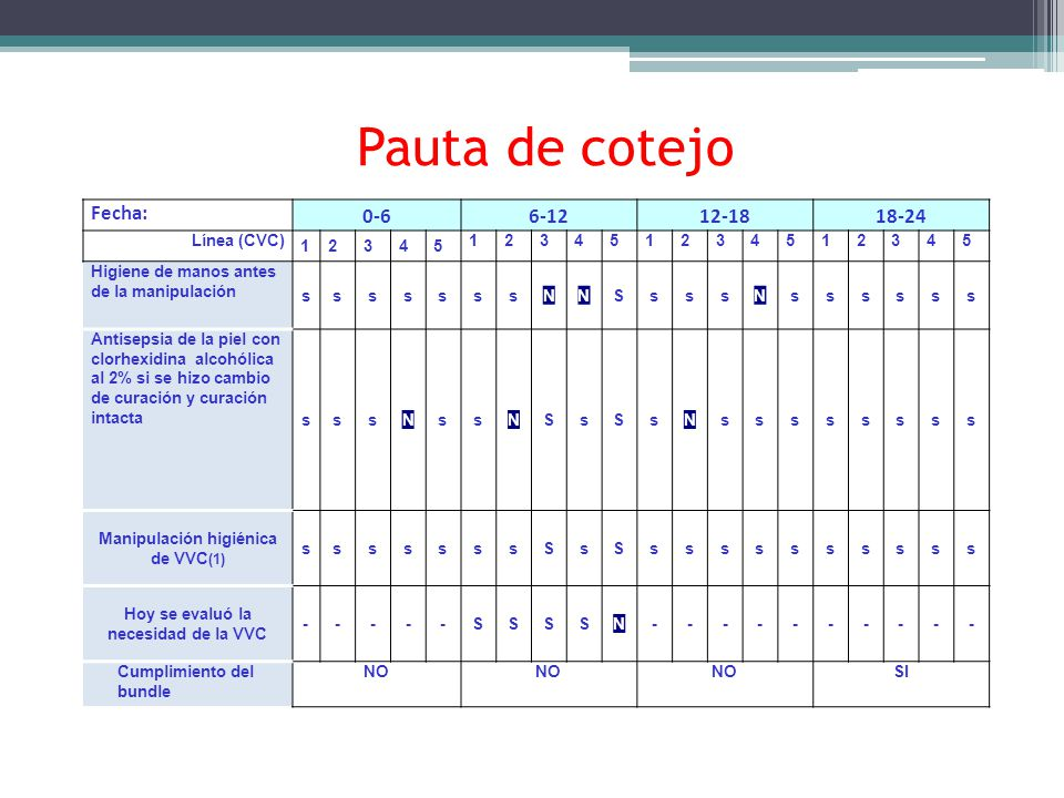 Pauta de cotejo Fecha: 0-66-1212-1818-24 Línea (CVC) 12345 123451234512345 Higiene de manos antes de la manipulación sssssssNNSsssNssssss Antisepsia d