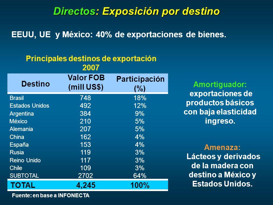 EEUU, UE y México: 40% de exportaciones de bienes.