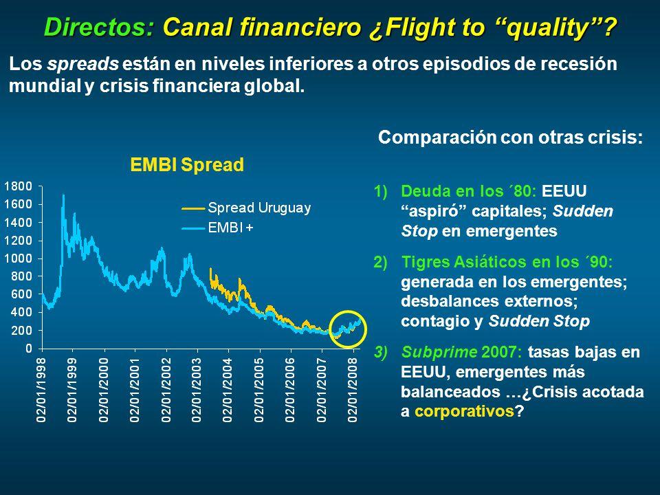 EMBI Spread Los spreads están en niveles inferiores a otros episodios de recesión mundial y crisis financiera global.