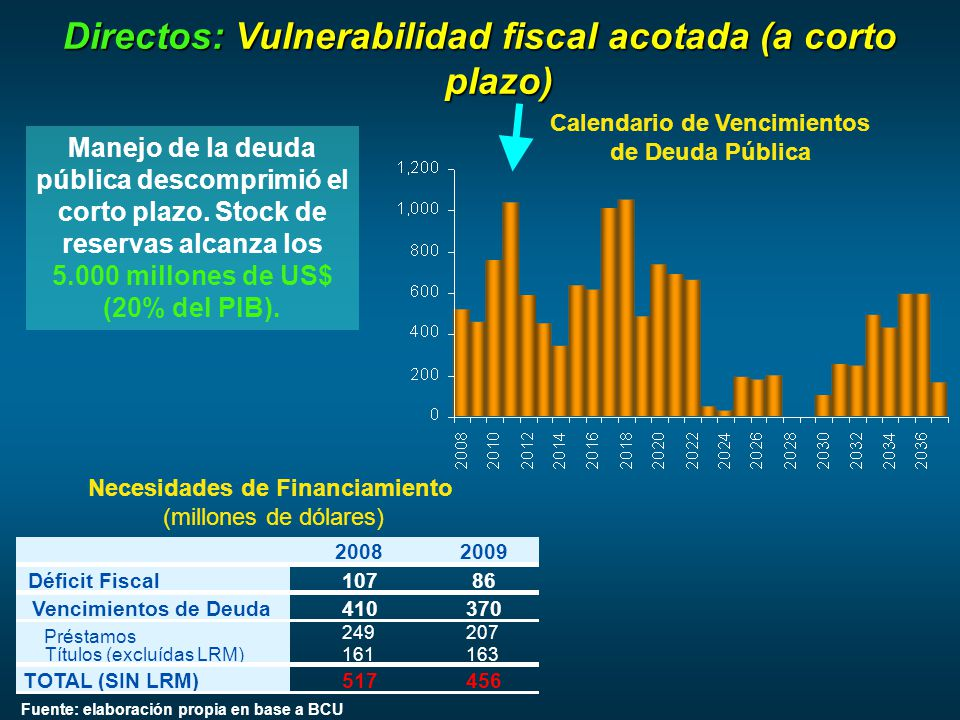 Manejo de la deuda pública descomprimió el corto plazo.