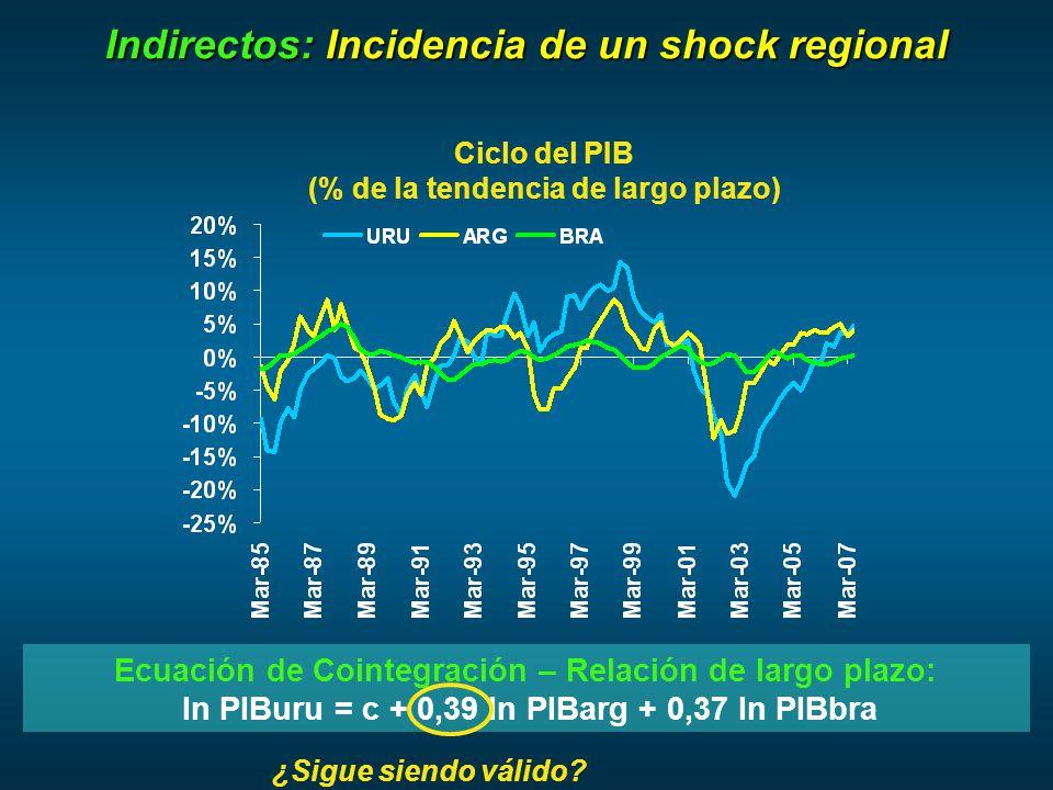 Indirectos: Incidencia de un shock regional Ecuación de Cointegración – Relación de largo plazo: ln PIBuru = c + 0,39 ln PIBarg + 0,37 ln PIBbra Ciclo del PIB (% de la tendencia de largo plazo) ¿Sigue siendo válido