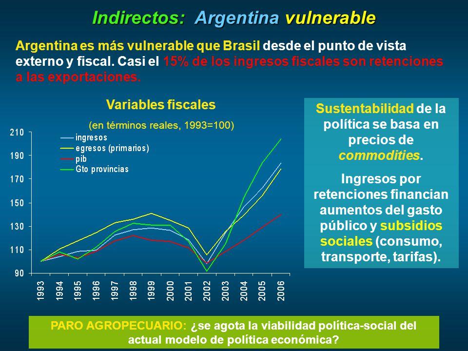 Argentina es más vulnerable que Brasil desde el punto de vista externo y fiscal.