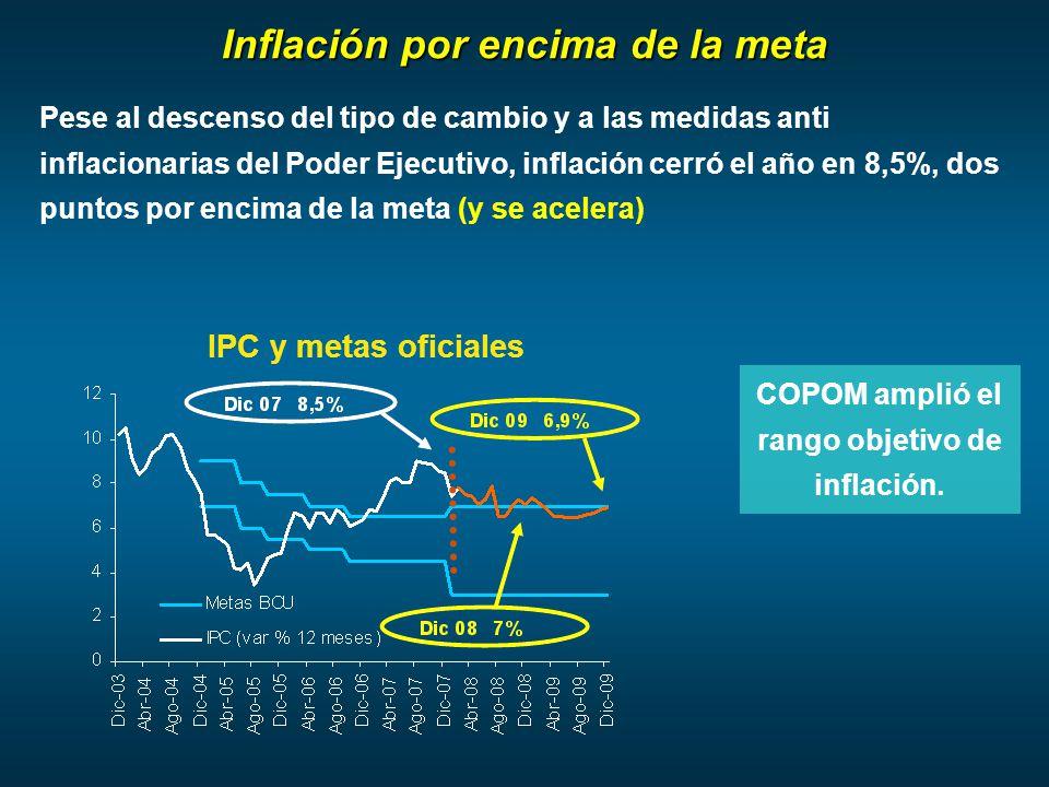 Inflación por encima de la meta Pese al descenso del tipo de cambio y a las medidas anti inflacionarias del Poder Ejecutivo, inflación cerró el año en 8,5%, dos puntos por encima de la meta (y se acelera) COPOM amplió el rango objetivo de inflación.
