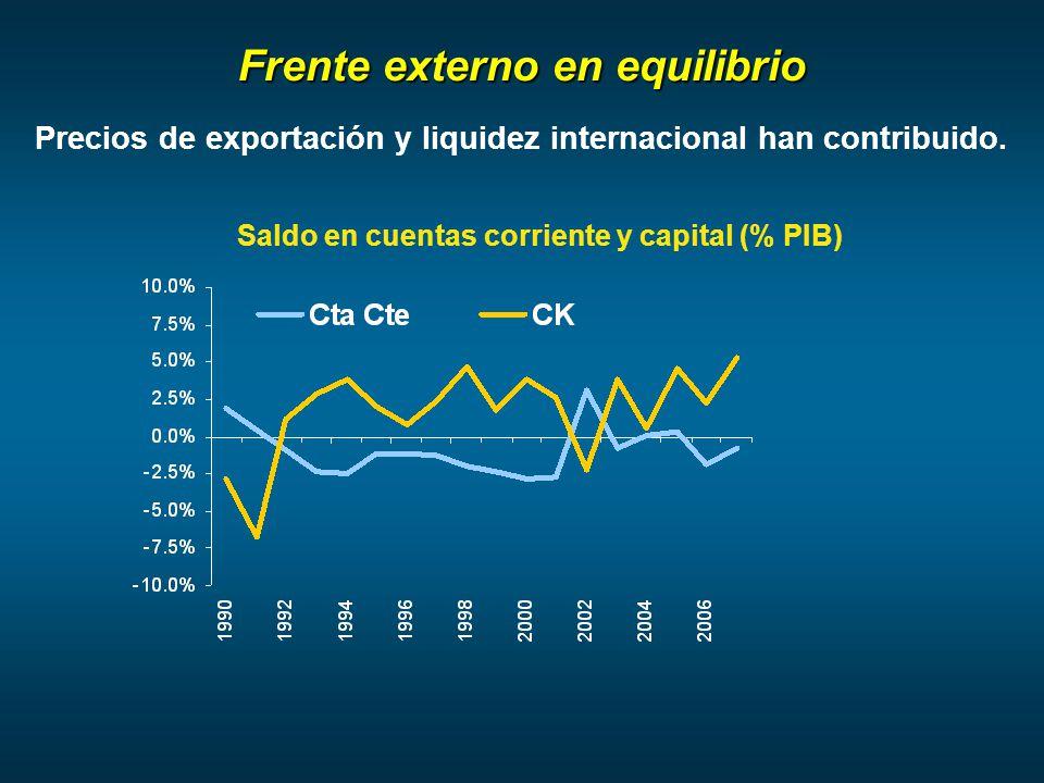 Precios de exportación y liquidez internacional han contribuido.