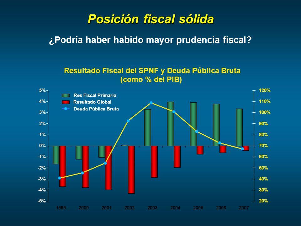¿Podría haber habido mayor prudencia fiscal Posición fiscal sólida