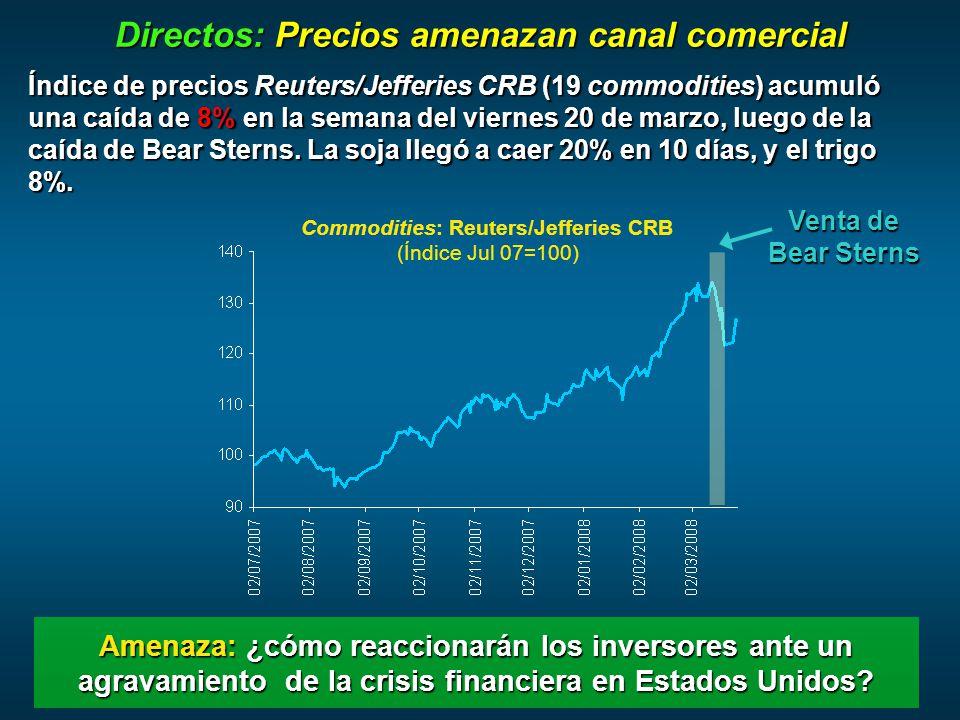 Directos: Precios amenazan canal comercial Índice de precios Reuters/Jefferies CRB (19 commodities) acumuló una caída de 8% en la semana del viernes 20 de marzo, luego de la caída de Bear Sterns.