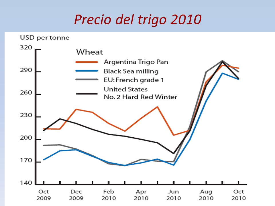 Precio del trigo 2010