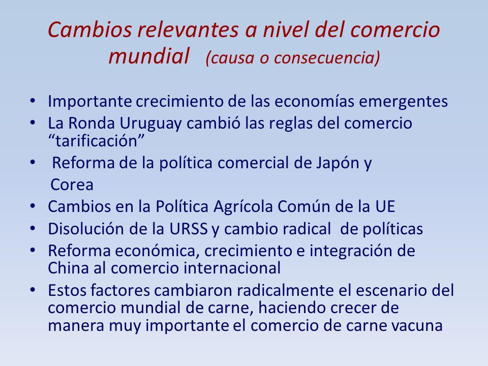 Cambios relevantes a nivel del comercio mundial (causa o consecuencia) Importante crecimiento de las economías emergentes La Ronda Uruguay cambió las