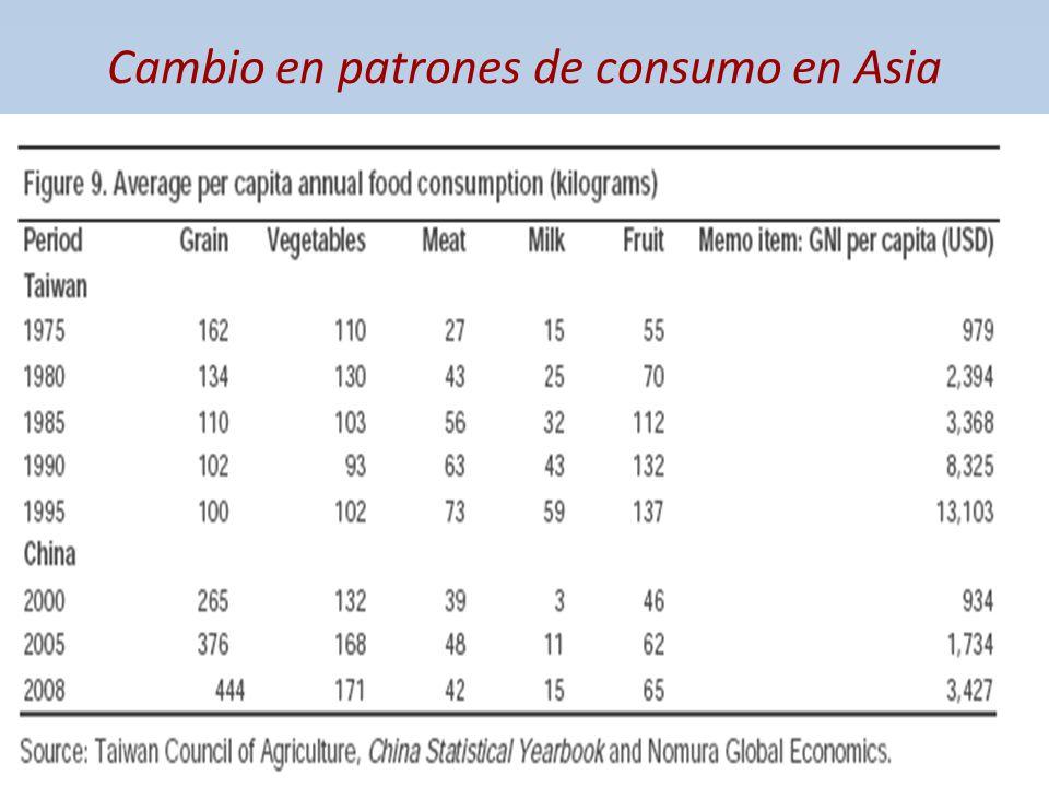 Cambio en patrones de consumo en Asia