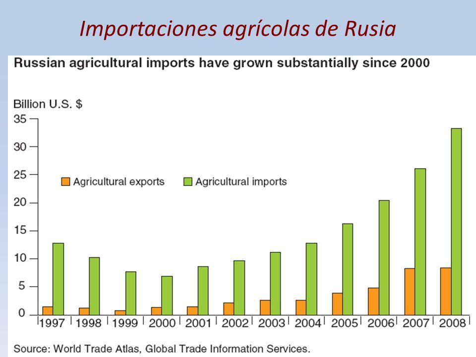 Importaciones agrícolas de Rusia