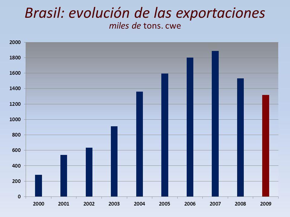 Brasil: evolución de las exportaciones miles de tons. cwe