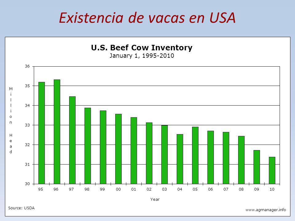 Existencia de vacas en USA