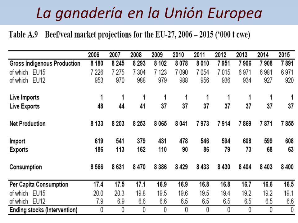 La ganadería en la Unión Europea