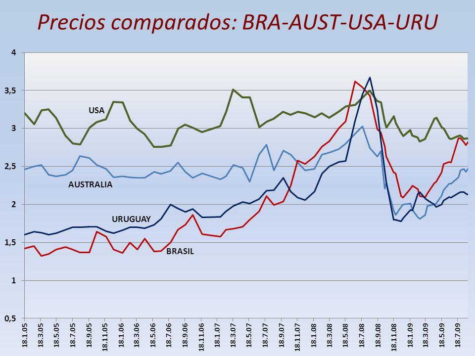 Precios comparados: BRA-AUST-USA-URU