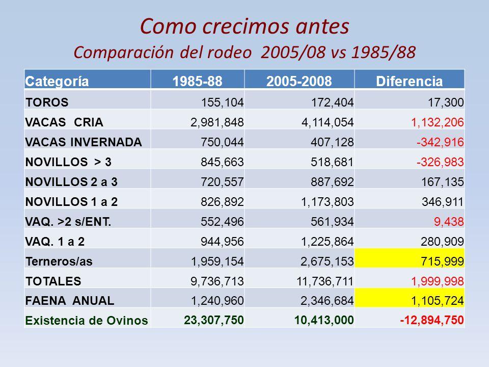 Como crecimos antes Comparación del rodeo 2005/08 vs 1985/88 Categoría1985-882005-2008Diferencia TOROS155,104172,40417,300 VACAS CRIA2,981,8484,114,05