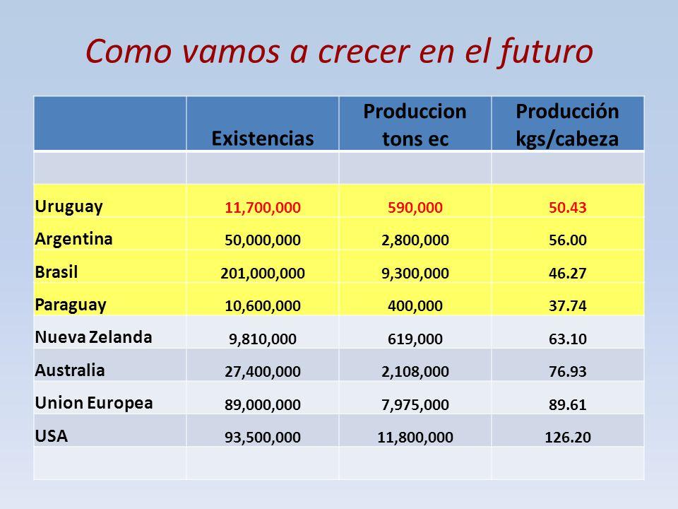 Como vamos a crecer en el futuro Existencias Produccion tons ec Producción kgs/cabeza Uruguay 11,700,000590,00050.43 Argentina 50,000,0002,800,00056.0