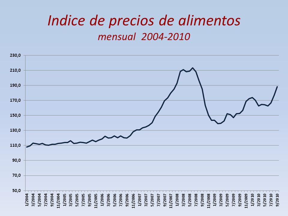 Indice de precios de alimentos mensual 2004-2010