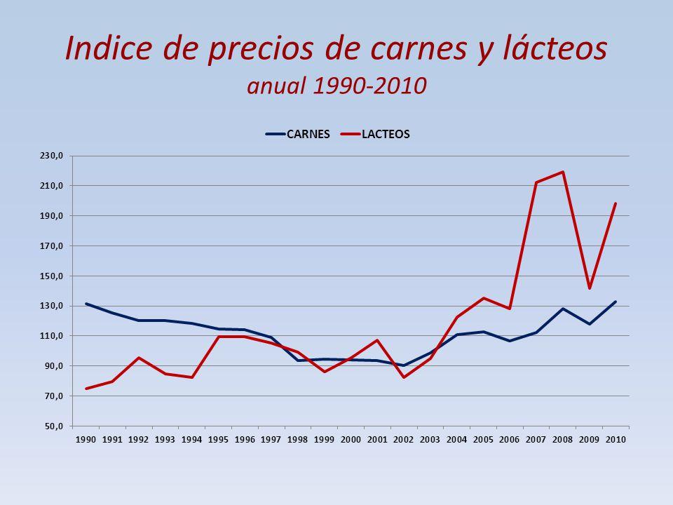 Indice de precios de carnes y lácteos anual 1990-2010