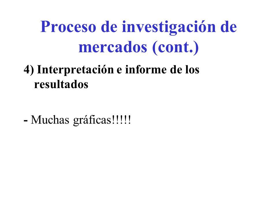 Proceso de investigación de mercados (cont.) 4) Interpretación e informe de los resultados - Muchas gráficas!!!!!