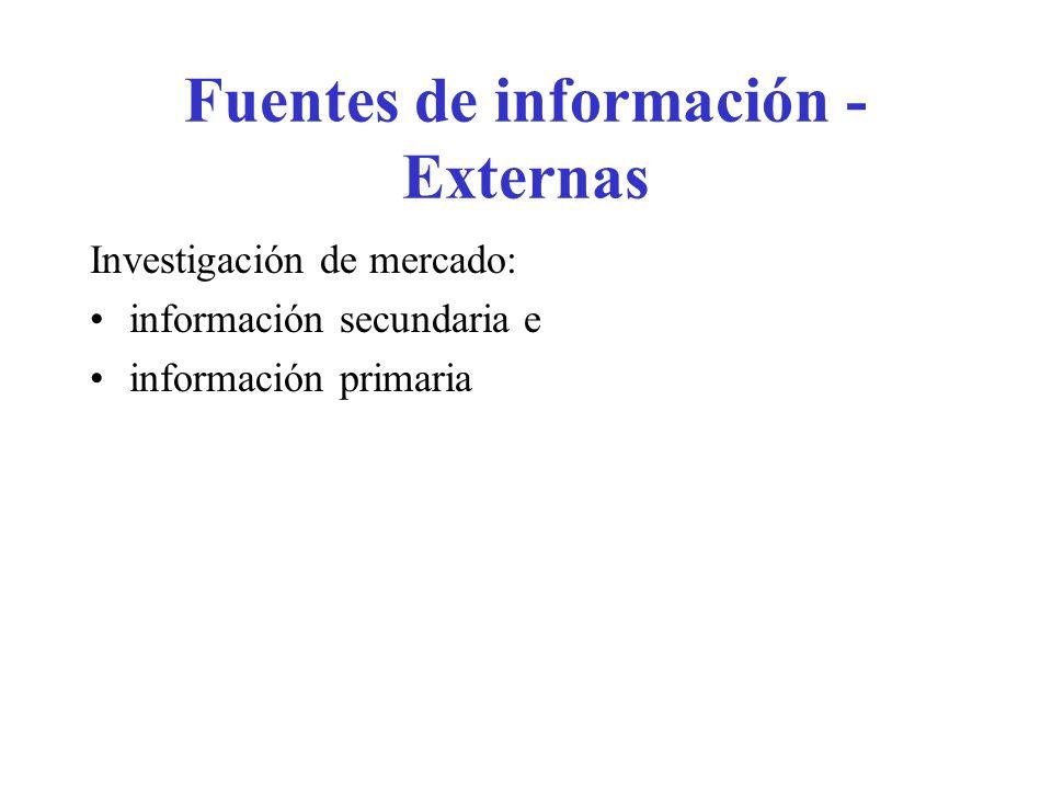 Fuentes de información - Externas Investigación de mercado: información secundaria e información primaria