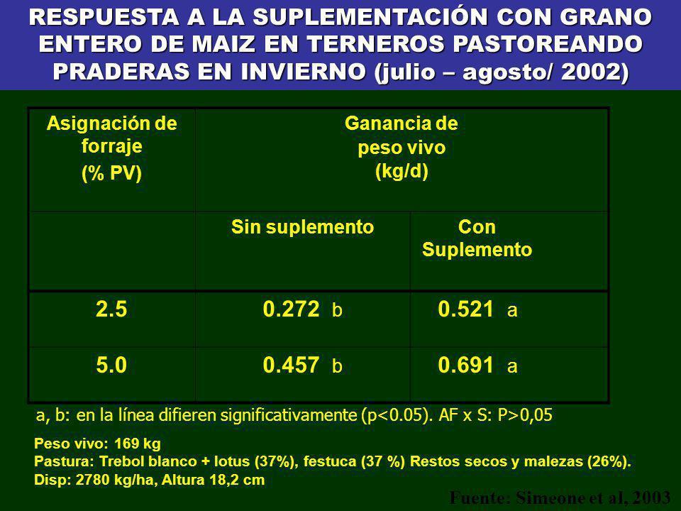 Asignación de forraje (% PV) Ganancia de peso vivo (kg/d) Sin suplementoCon Suplemento 2.50.272 b 0.521 a 5.00.457 b 0.691 a RESPUESTA A LA SUPLEMENTA