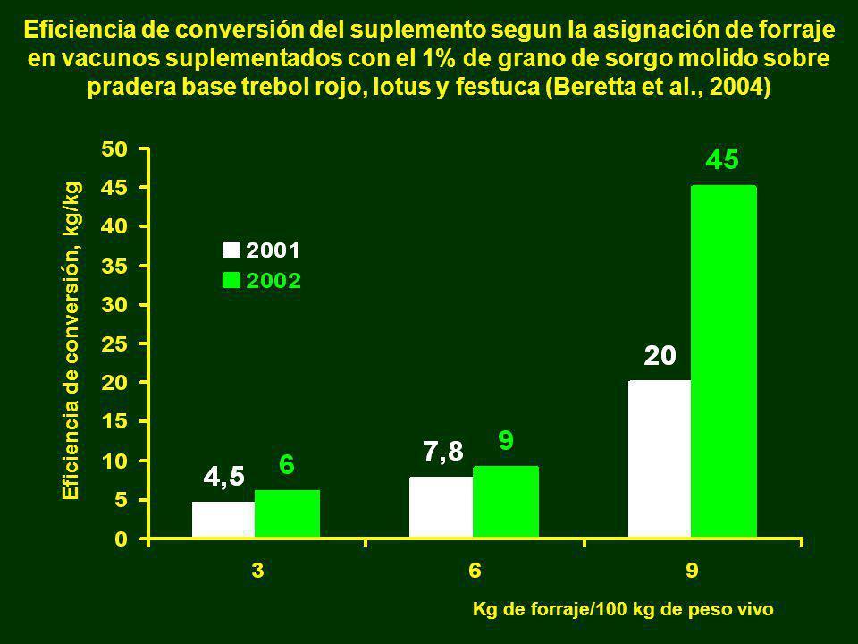 . Eficiencia de conversión del suplemento segun la asignación de forraje en vacunos suplementados con el 1% de grano de sorgo molido sobre pradera bas