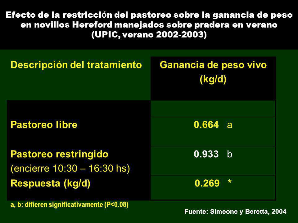 Efecto de la restricci ó n del pastoreo sobre la ganancia de peso en novillos Hereford manejados sobre pradera en verano (UPIC, verano 2002-2003) Desc