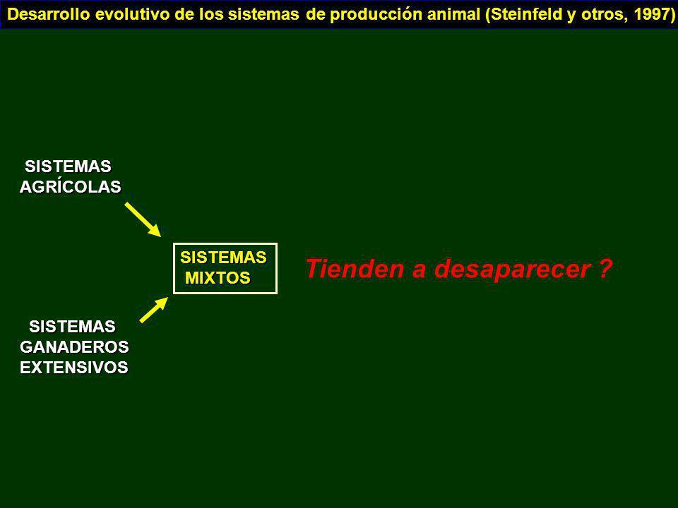 SISTEMAS SISTEMASAGRÍCOLAS GANADEROSEXTENSIVOS SISTEMAS MIXTOS MIXTOS Desarrollo evolutivo de los sistemas de producción animal (Steinfeld y otros, 19