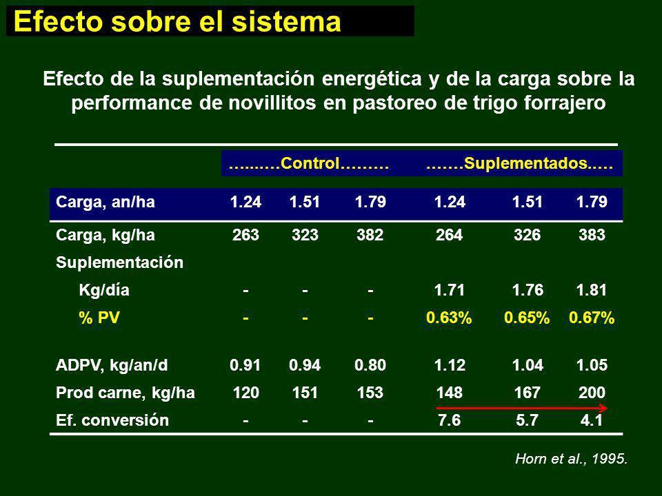 Carga, an/ha1.241.511.791.241.511.79 Carga, kg/ha263323382264326383 Suplementación Kg/día---1.711.761.81 % PV---0.63%0.65%0.67% ADPV, kg/an/d0.910.940