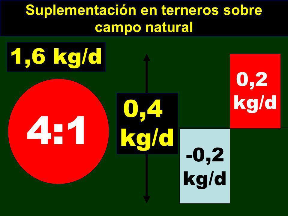 Suplementación en terneros sobre campo natural -0,2 kg/d 0,2 kg/d 0,4 kg/d 1,6 kg/d 4:1