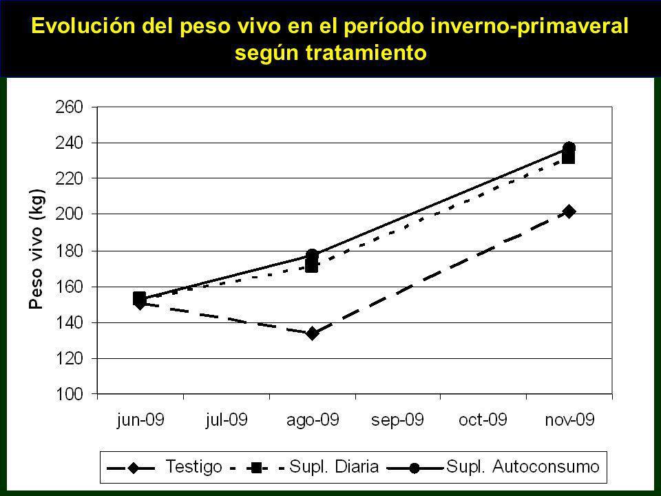 Evolución del peso vivo en el período inverno-primaveral según tratamiento