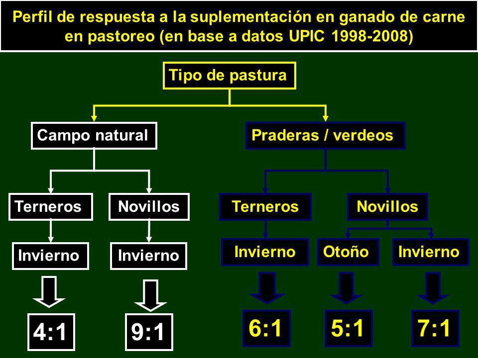 Perfil de respuesta a la suplementación en ganado de carne en pastoreo (en base a datos UPIC 1998-2008) Tipo de pastura Campo naturalPraderas / verdeo