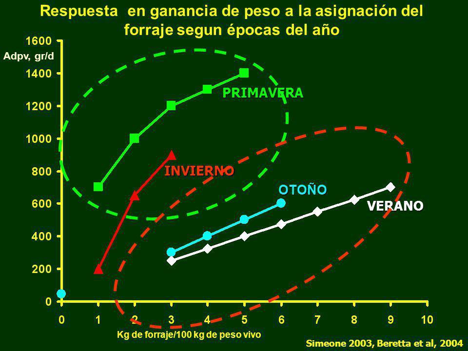Respuesta en ganancia de peso a la asignación del forraje segun épocas del año Simeone 2003, Beretta et al, 2004 VERANO INVIERNO OTOÑO PRIMAVERA Adpv,