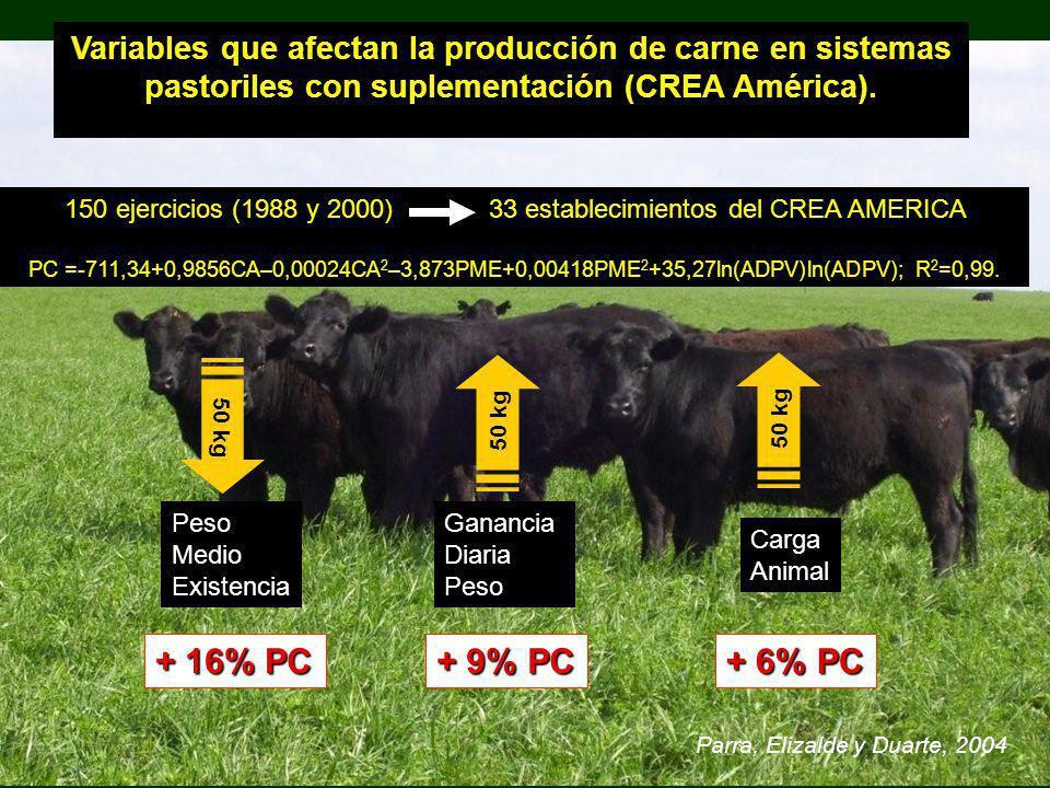 Variables que afectan la producción de carne en sistemas pastoriles con suplementación (CREA América). Parra, Elizalde y Duarte, 2004 50 kg Peso Medio