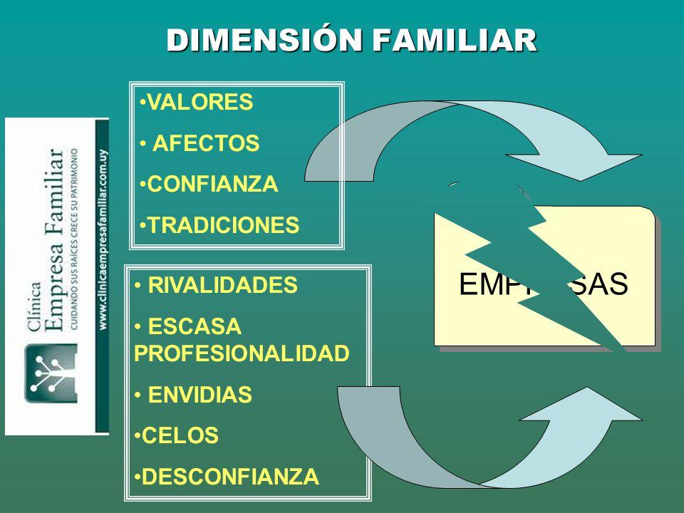 DIMENSIÓN FAMILIAR EMPRESAS VALORES AFECTOS CONFIANZA TRADICIONES RIVALIDADES ESCASA PROFESIONALIDAD ENVIDIAS CELOS DESCONFIANZA