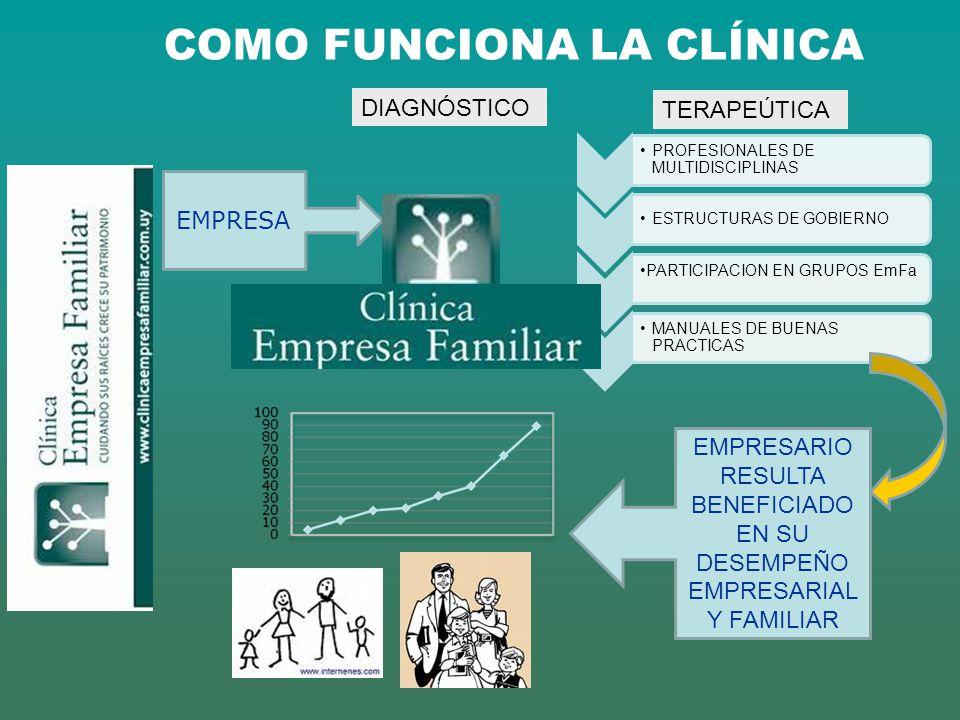 CICLO DE VIDA DE LA EMPRESA FAMILIAR TIEMPO FUNDADORES INCIO / FUNDACION 1ª GENERACION F + HIJOS + FLIA EXPANSIÓN / CONSOLIDACION 2ª GENERACION F + H + NIETOS +F.