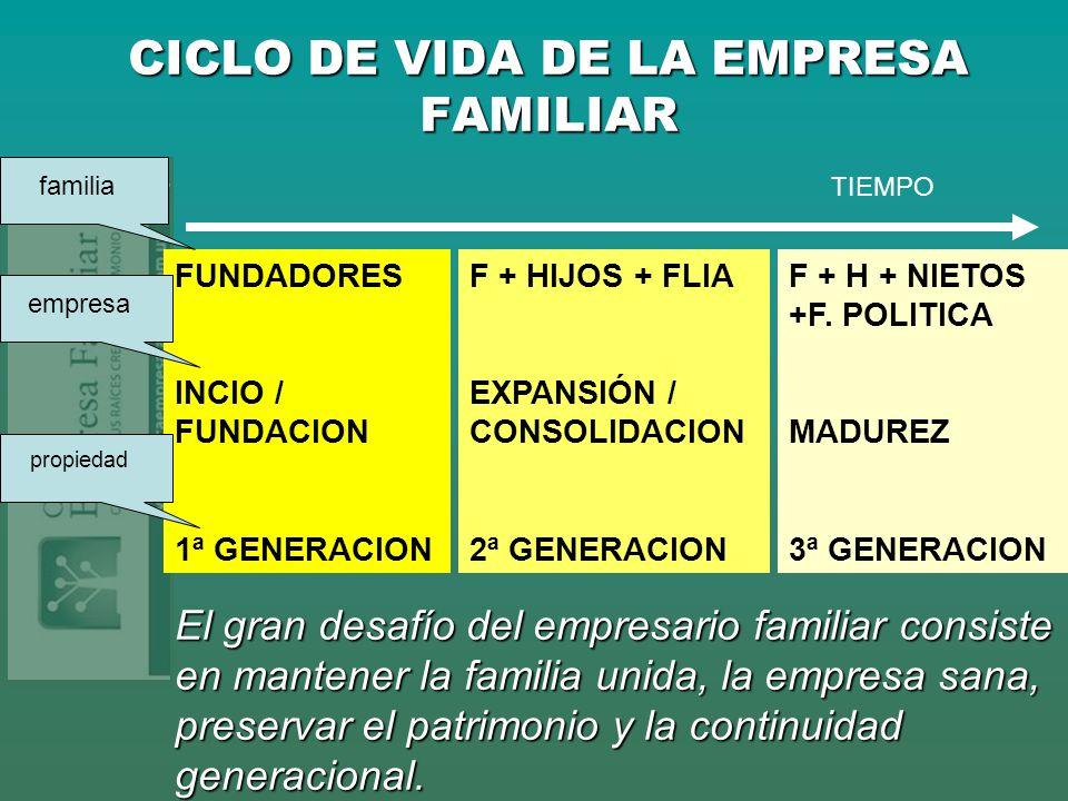 CICLO DE VIDA DE LA EMPRESA FAMILIAR TIEMPO FUNDADORES INCIO / FUNDACION 1ª GENERACION F + HIJOS + FLIA EXPANSIÓN / CONSOLIDACION 2ª GENERACION F + H
