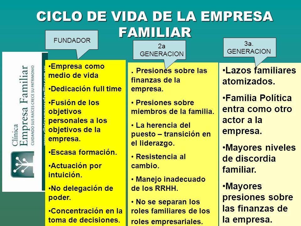 CICLO DE VIDA DE LA EMPRESA FAMILIAR Empresa como medio de vida Dedicación full time Fusión de los objetivos personales a los objetivos de la empresa.