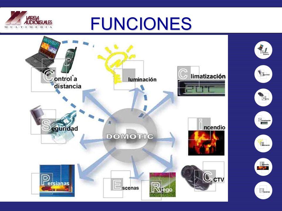 FUNCIONES Control de la iluminación. Escenas de luces programables. Control horario de dispositivos. Ajuste horario astronómico anual. Simulación de p