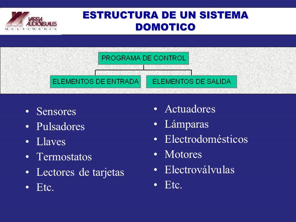 Sensores Pulsadores Llaves Termostatos Lectores de tarjetas Etc. Actuadores Lámparas Electrodomésticos Motores Electroválvulas Etc. ESTRUCTURA DE UN S