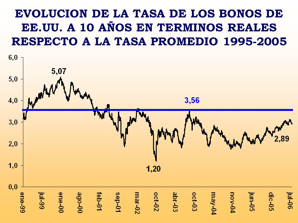 EVOLUCION DE LA TASA DE LOS BONOS DE EE.UU.
