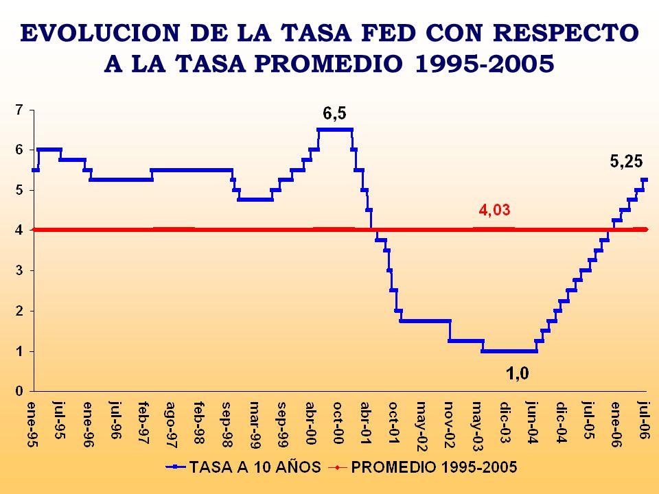 EVOLUCION DE LA TASA FED CON RESPECTO A LA TASA PROMEDIO 1995-2005