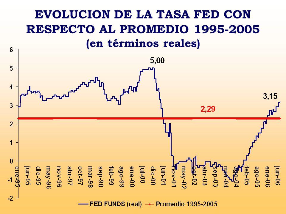 EVOLUCION DE LA TASA FED CON RESPECTO AL PROMEDIO 1995-2005 (en términos reales)