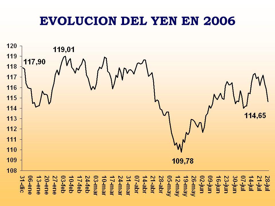 EVOLUCION DEL YEN EN 2006